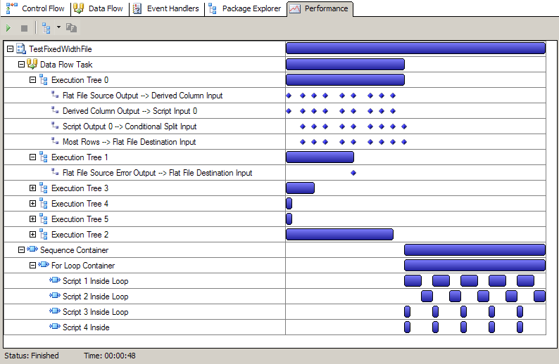 SSIS Performance Visualization